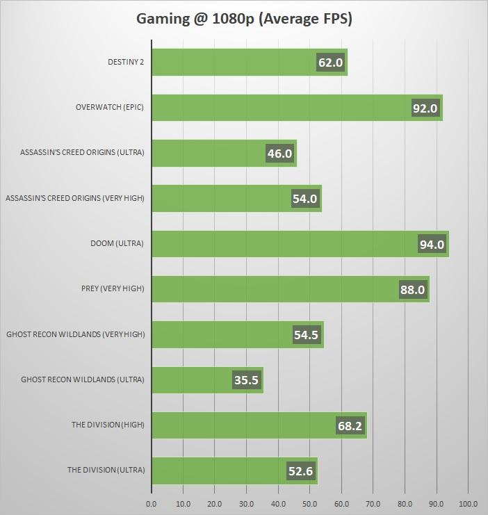 Acer Predator Helios 300 Review - AusGamers com