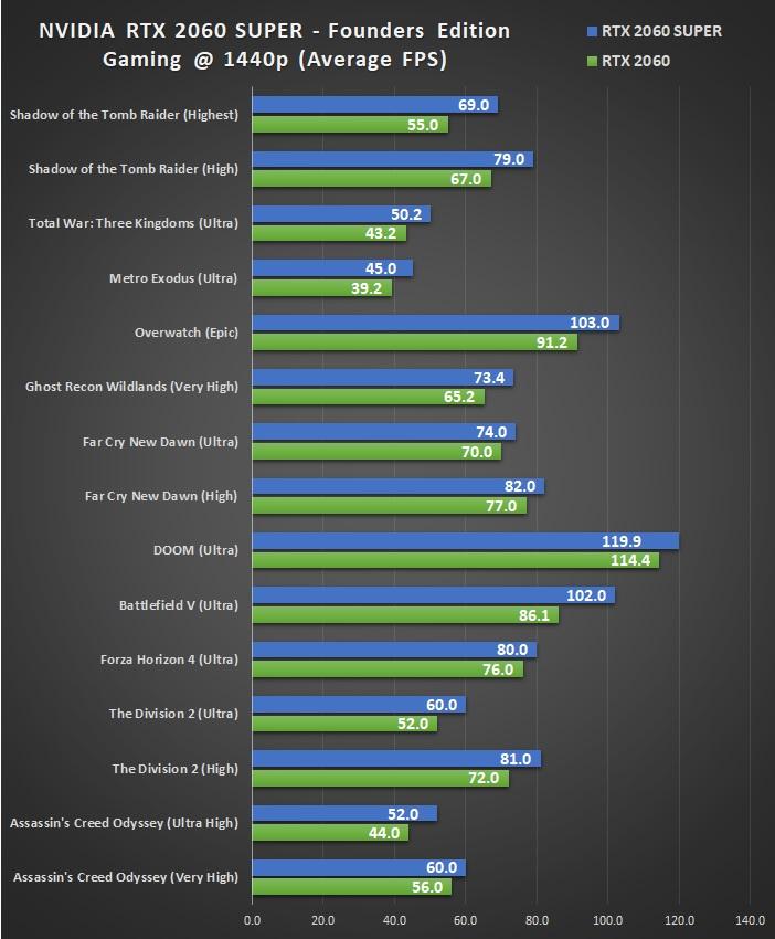 NVIDIA GeForce RTX 2060 SUPER Review - AusGamers com