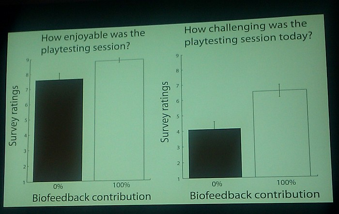 GDC 2011: Valve's Experiments With Biofeedback in Game Development